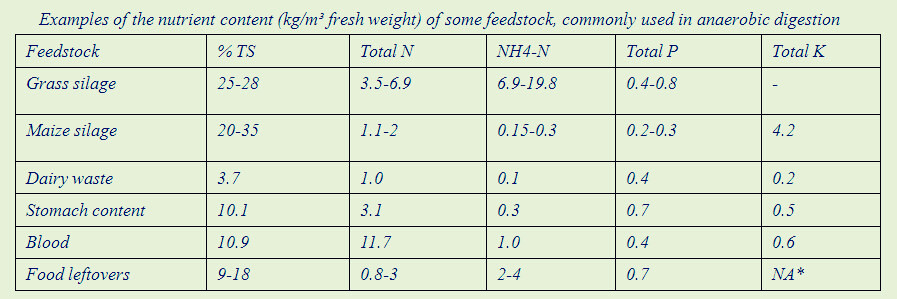 nutrient content of some feedstock used in anaerobic digestion