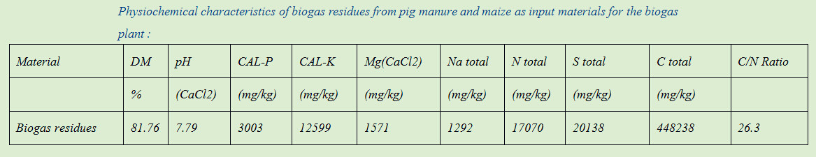 physiochemical characteristics of biogas residues from pig manure