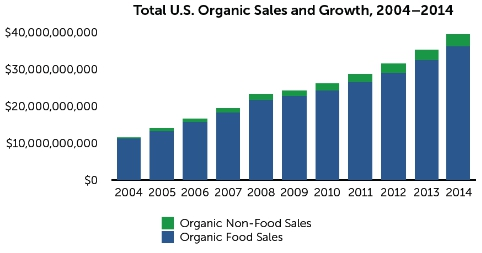 organic sales and growth in America