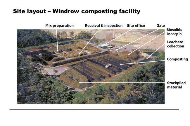 site layout of windrow composting facility