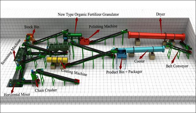 Bio-organic Fertilizer Production Technology